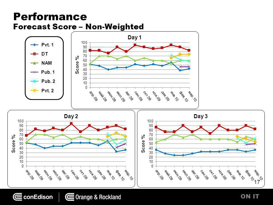 ON IT Performance Forecast Score – Non-Weighted 17 Pvt. 1 DT NAM Pub. 1 Pub. 2 Pvt. 2