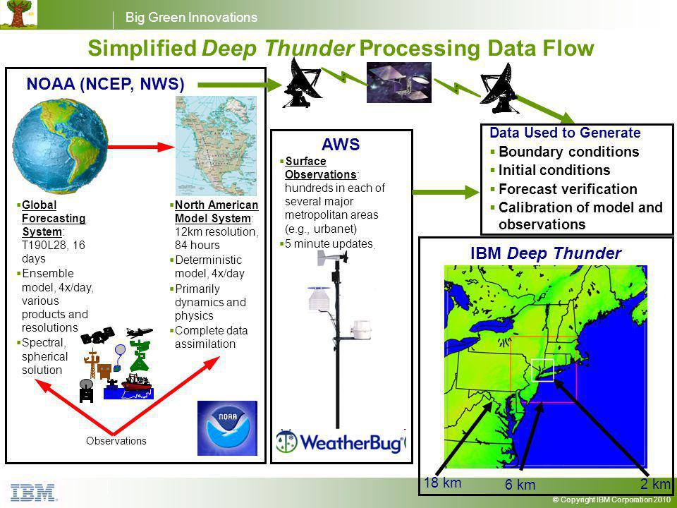 Big Green Innovations © Copyright IBM Corporation 2010 Simplified Deep Thunder Processing Data Flow Observations Global Forecasting System: T190L28, 16 days Ensemble model, 4x/day, various products and resolutions Spectral, spherical solution North American Model System: 12km resolution, 84 hours Deterministic model, 4x/day Primarily dynamics and physics Complete data assimilation NOAA (NCEP, NWS) IBM Deep Thunder 2 km 6 km 18 km Data Used to Generate Boundary conditions Initial conditions Forecast verification Calibration of model and observations AWS Surface Observations: hundreds in each of several major metropolitan areas (e.g., urbanet) 5 minute updates