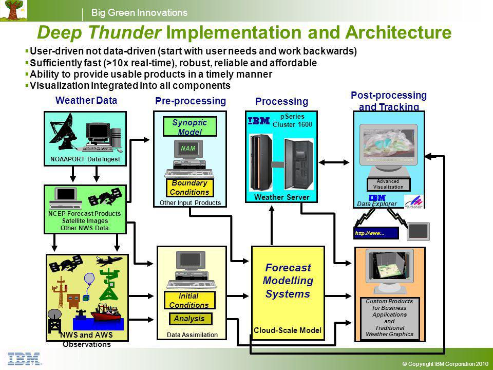 Big Green Innovations © Copyright IBM Corporation 2010 Pre-processing Processing Post-processing and Tracking Weather Data Analysis Initial Conditions Synoptic Model Boundary Conditions Analysis http://www...