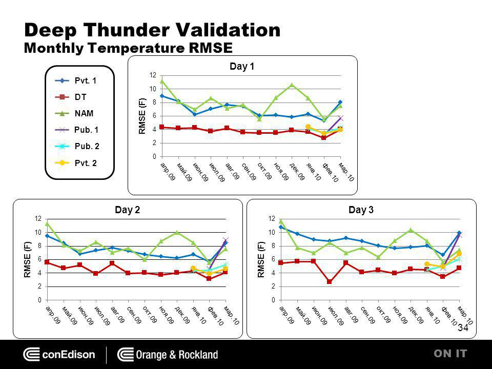 ON IT Deep Thunder Validation Monthly Temperature RMSE 34 Pvt. 1 DT NAM Pub. 1 Pub. 2 Pvt. 2