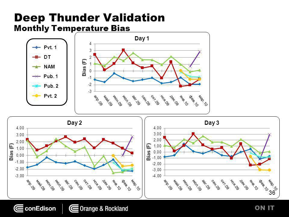 ON IT Deep Thunder Validation Monthly Temperature Bias 36 Pvt. 1 DT NAM Pub. 1 Pub. 2 Pvt. 2
