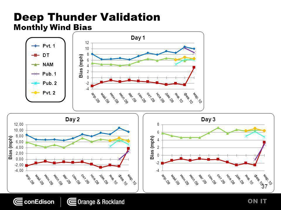 ON IT Deep Thunder Validation Monthly Wind Bias 37 Pvt. 1 DT NAM Pub. 1 Pub. 2 Pvt. 2