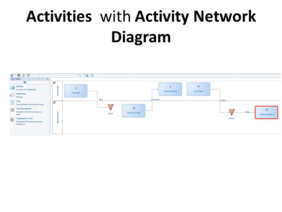 Activities with Activity Network Diagram
