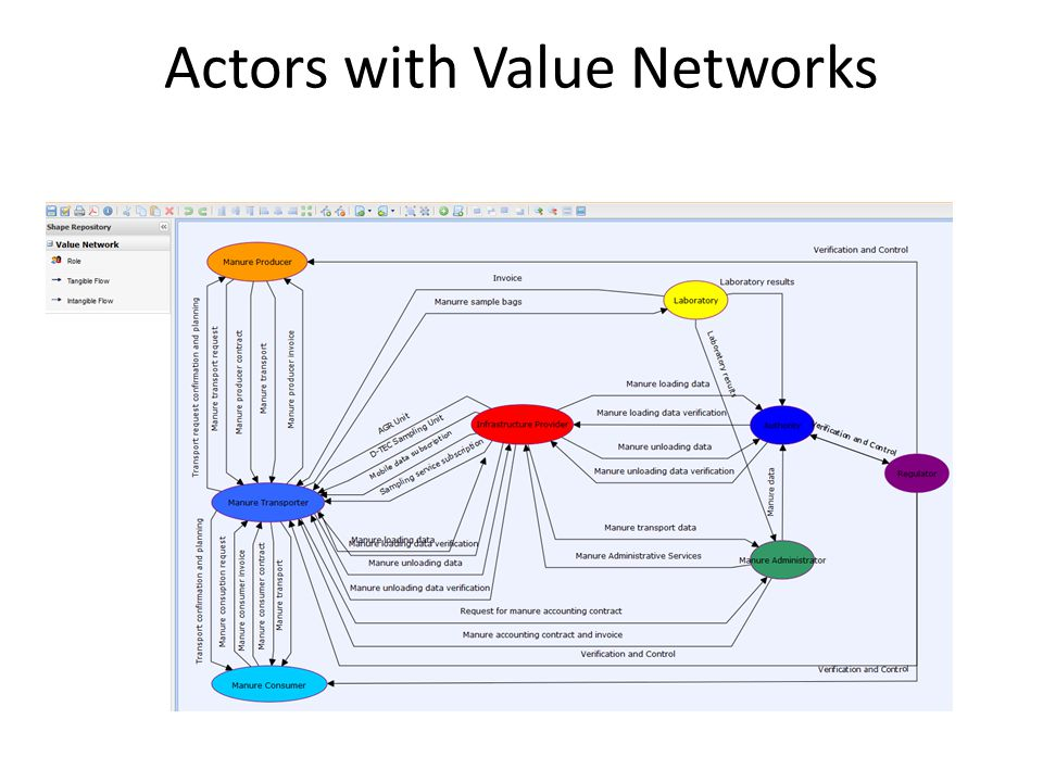 Actors with Value Networks