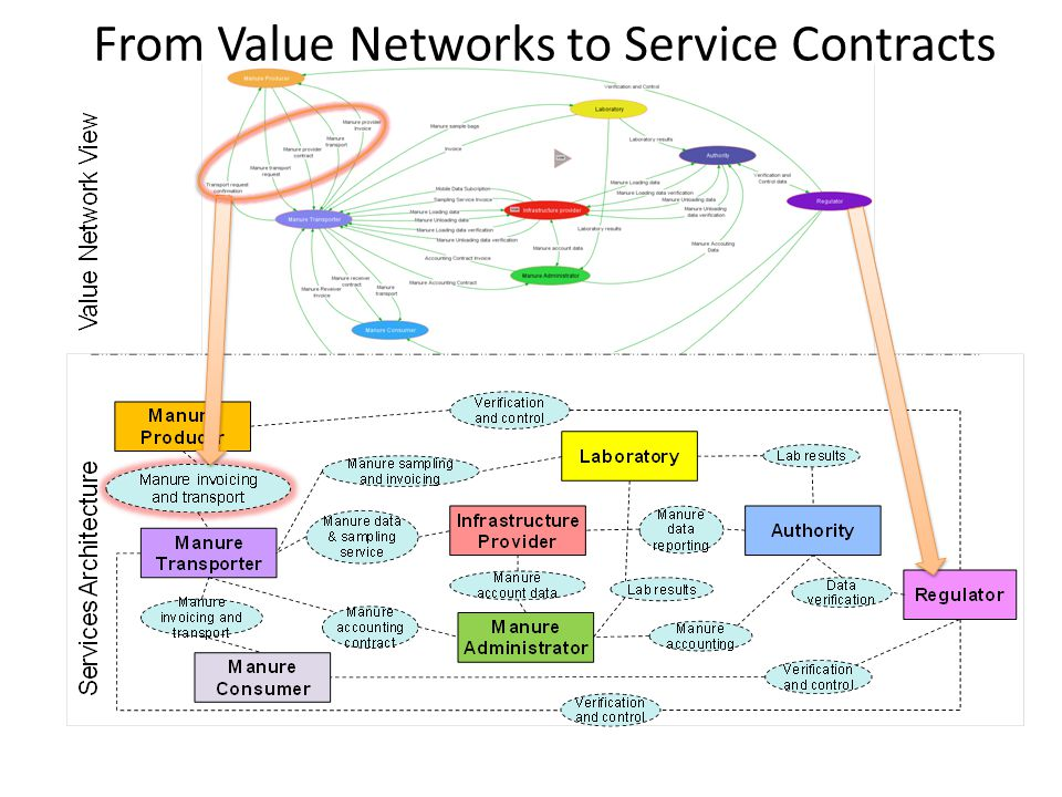 From Value Networks to Service Contracts