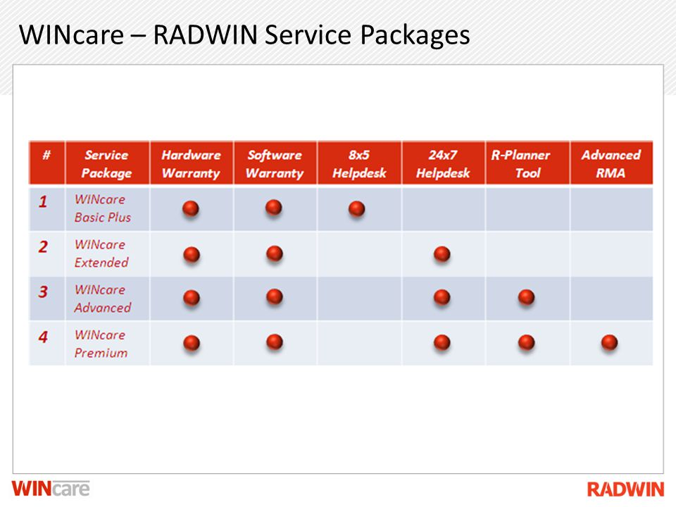WINcare – RADWIN Service Packages