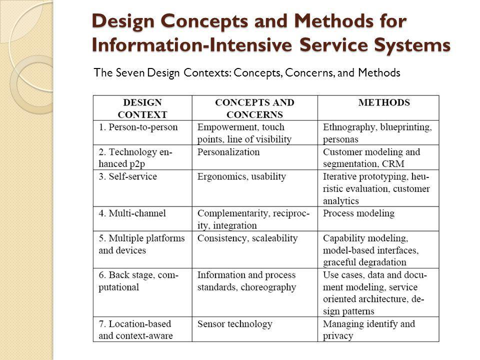 Design Concepts and Methods for Information-Intensive Service Systems The Seven Design Contexts: Concepts, Concerns, and Methods