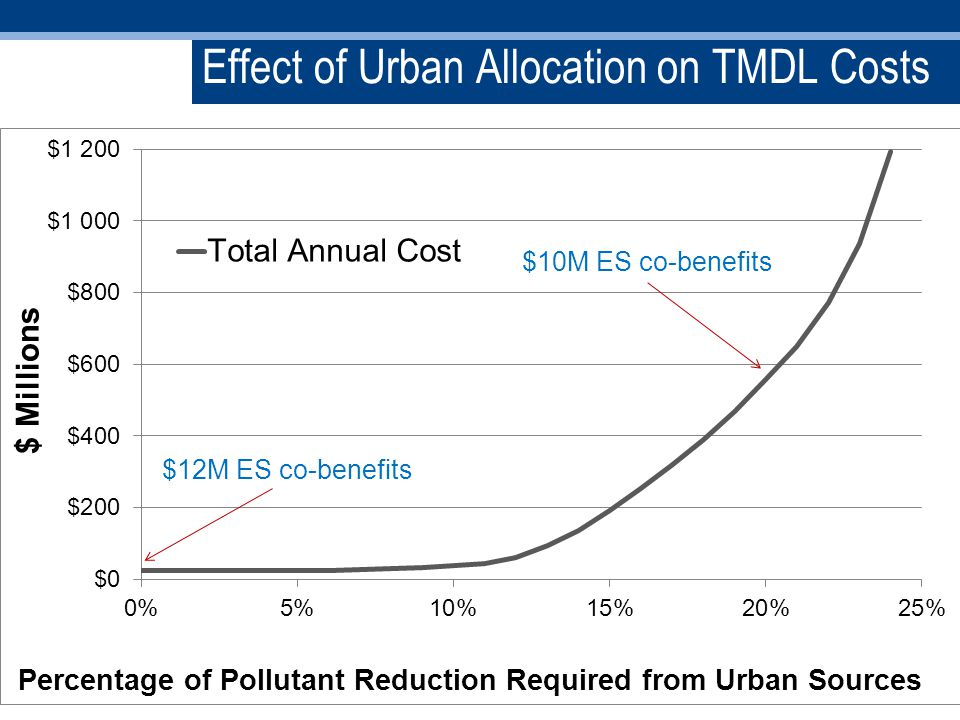 Effect of Urban Allocation on TMDL Costs 17 $12M ES co-benefits $10M ES co-benefits