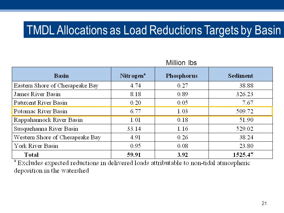 21 Million lbs TMDL Allocations as Load Reductions Targets by Basin