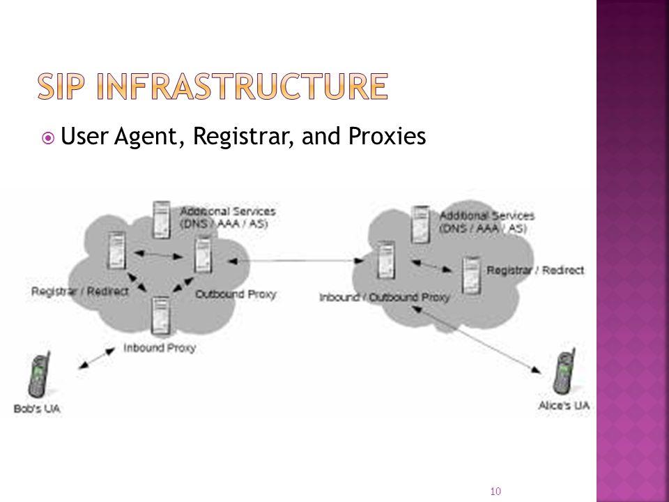 User Agent, Registrar, and Proxies 10