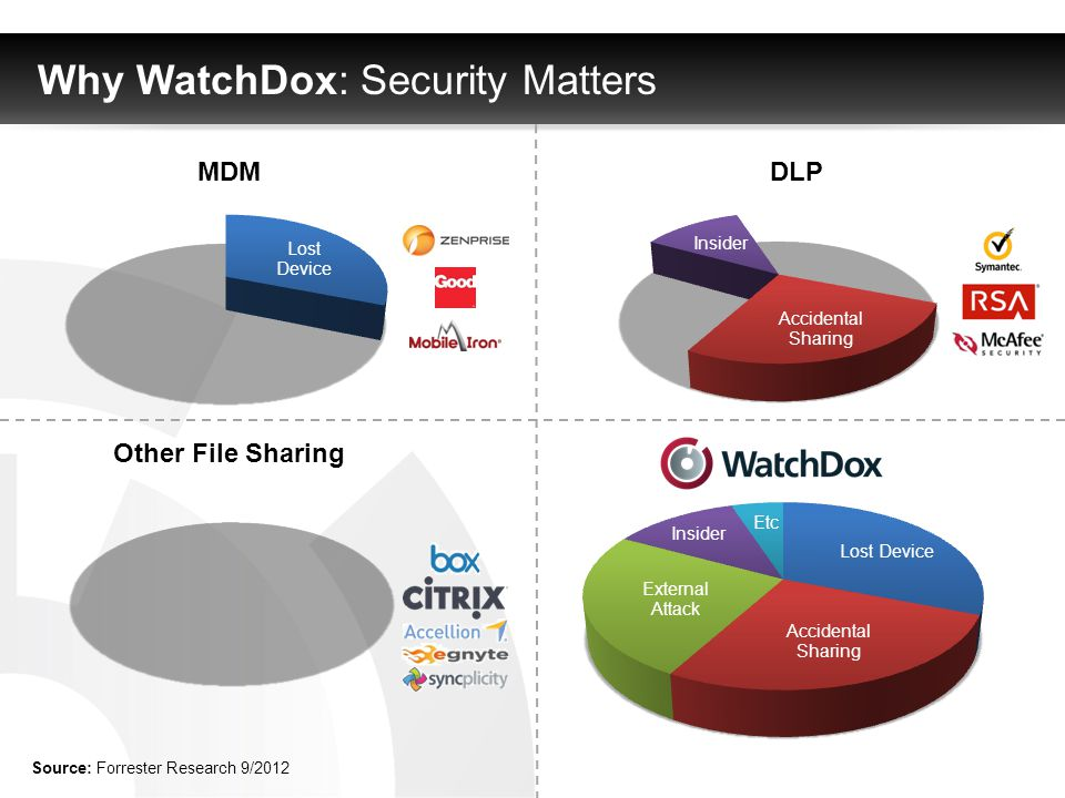 Why WatchDox: Security Matters MDM DLP Other File Sharing Source: Forrester Research 9/2012