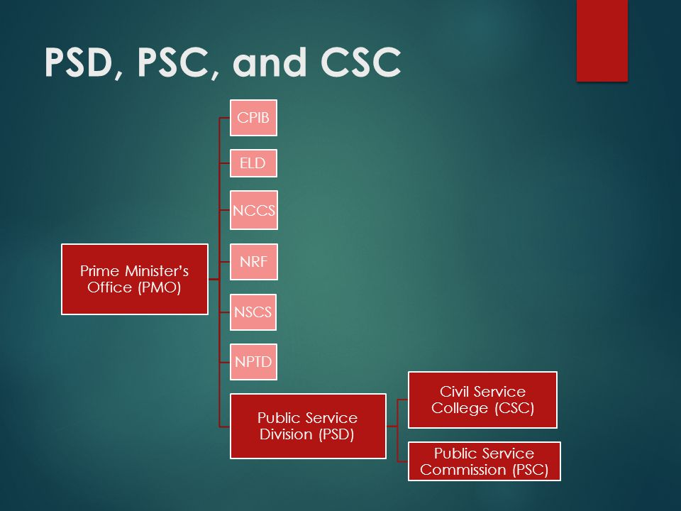 PSD, PSC, and CSC Prime Ministers Office (PMO) CPIB ELD NCCS NRF NSCS NPTD Public Service Division (PSD) Civil Service College (CSC) Public Service Co