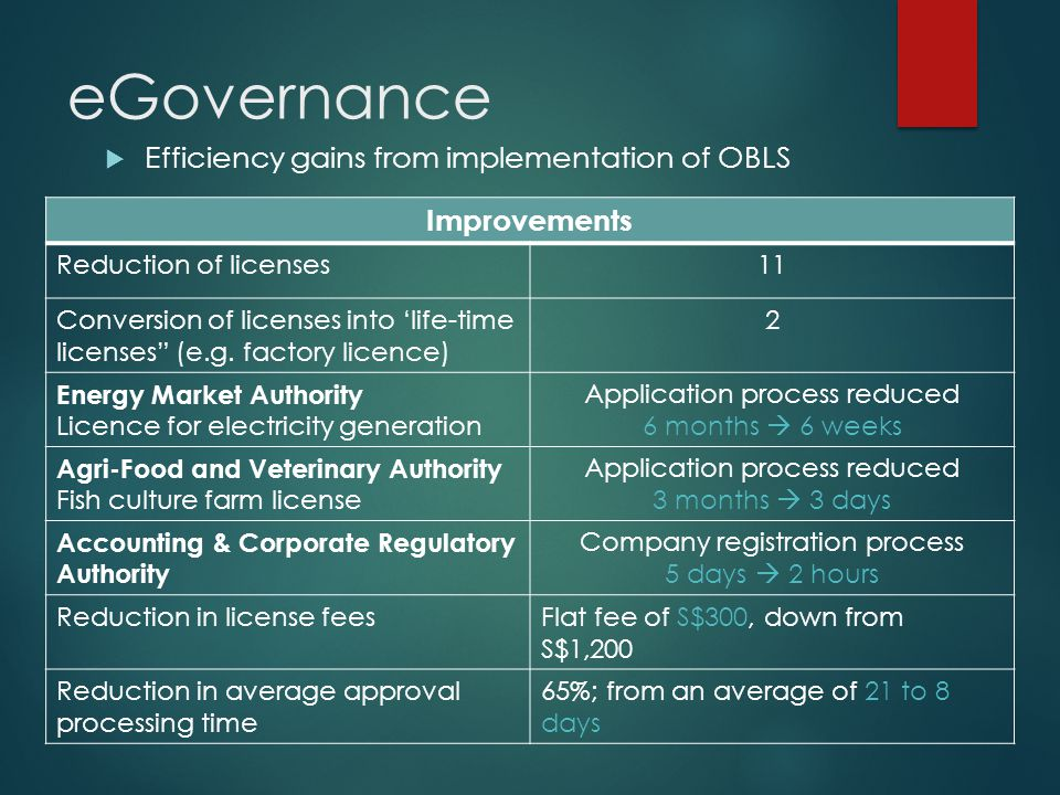 eGovernance Efficiency gains from implementation of OBLS Improvements Reduction of licenses11 Conversion of licenses into life-time licenses (e.g.