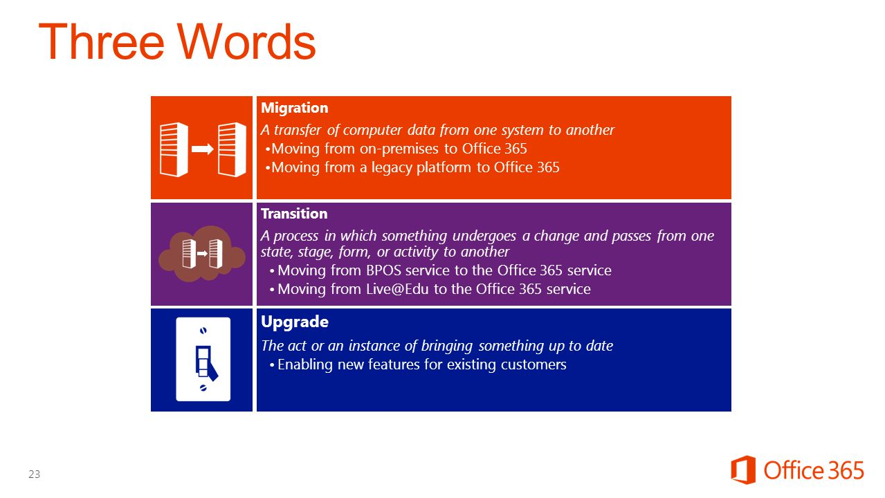 Migration A transfer of computer data from one system to another Moving from on-premises to Office 365 Moving from a legacy platform to Office 365 Transition A process in which something undergoes a change and passes from one state, stage, form, or activity to another Moving from BPOS service to the Office 365 service Moving from to the Office 365 service Upgrade The act or an instance of bringing something up to date Enabling new features for existing customers 23