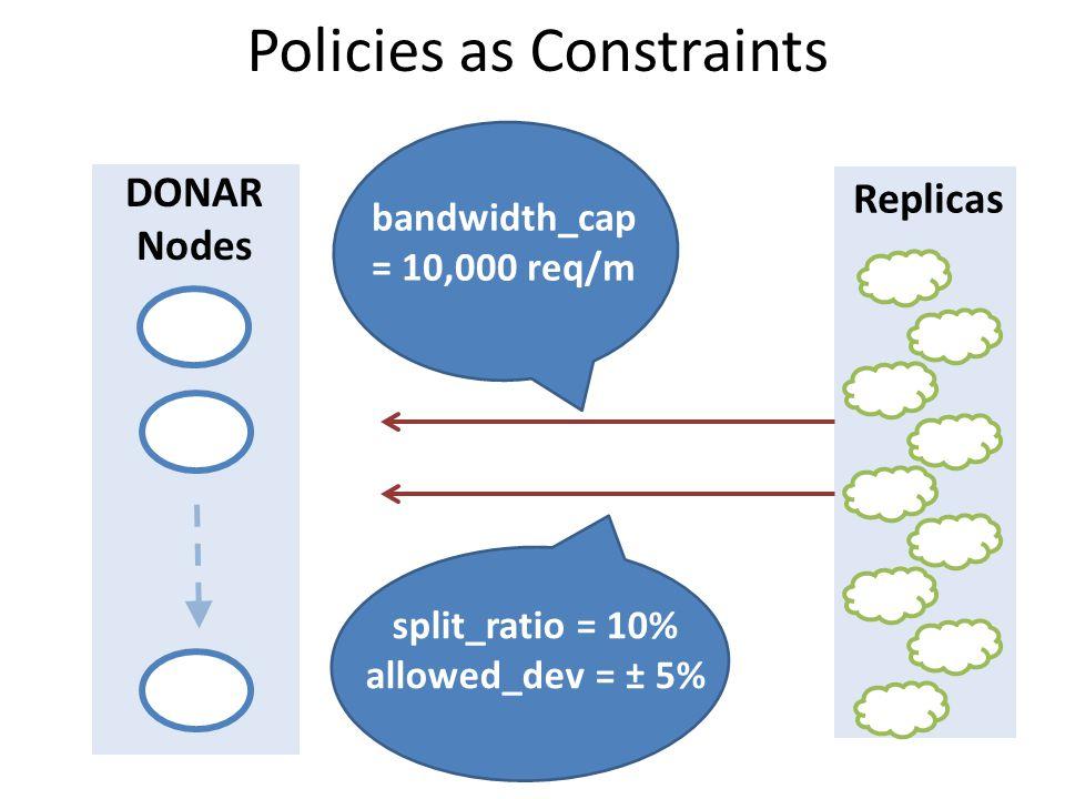 Policies as Constraints Replicas DONAR Nodes bandwidth_cap = 10,000 req/m split_ratio = 10% allowed_dev = ± 5%