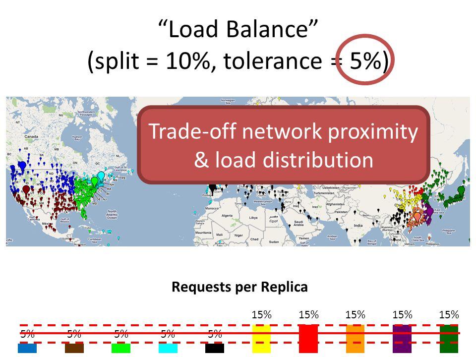 Load Balance (split = 10%, tolerance = 5%) Requests per Replica Trade-off network proximity & load distribution