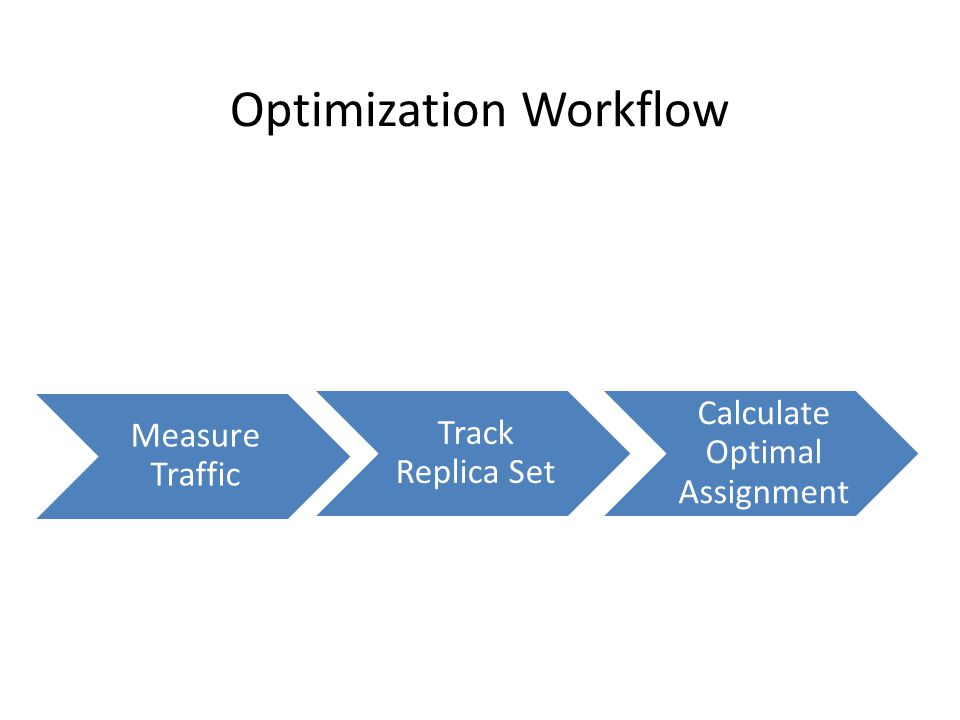 Optimization Workflow Measure Traffic Track Replica Set Calculate Optimal Assignment