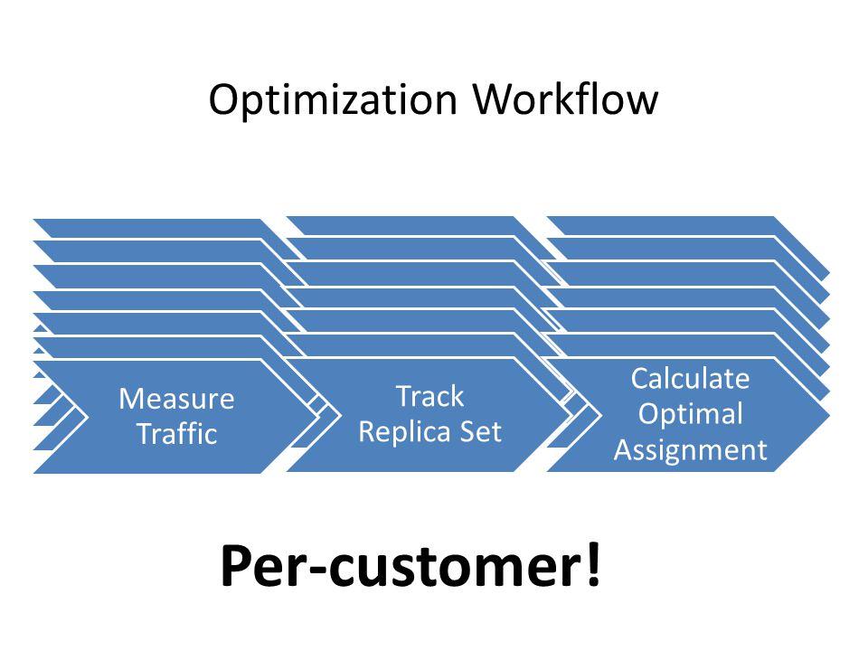 Optimization Workflow Per-customer!