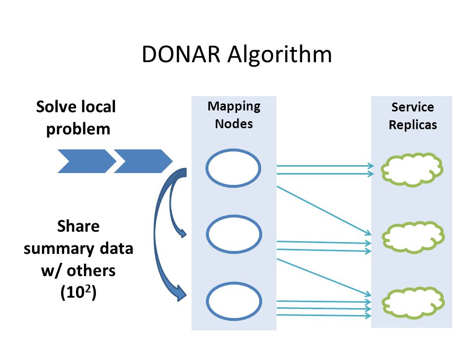 DONAR Algorithm Service Replicas Mapping Nodes Solve local problem Share summary data w/ others (10 2 )