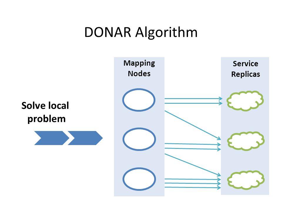 DONAR Algorithm Service Replicas Mapping Nodes Solve local problem