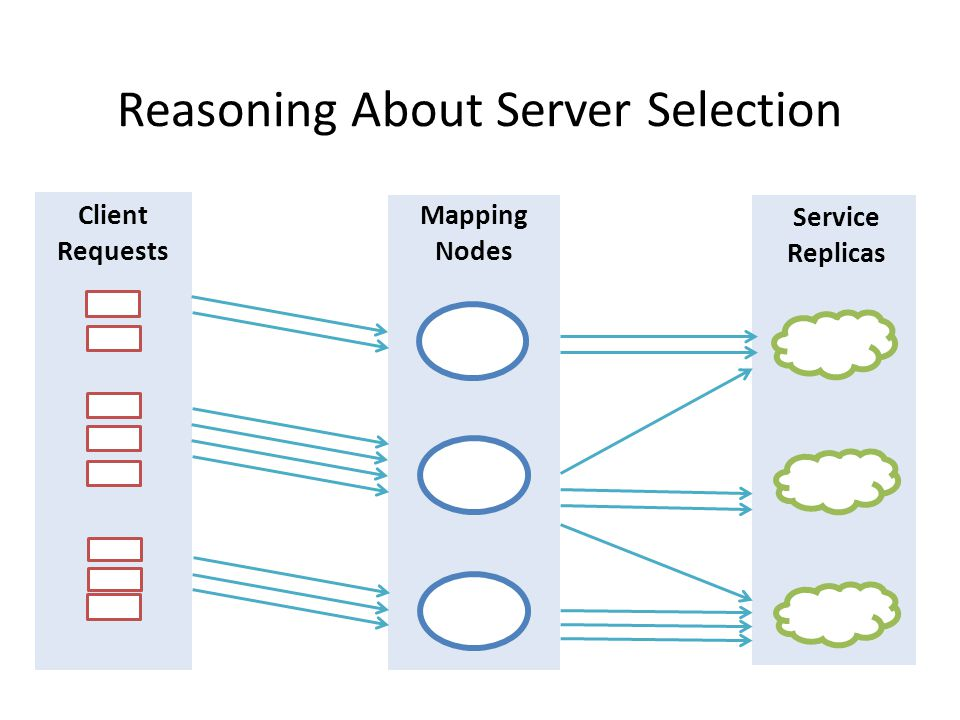 Reasoning About Server Selection Service Replicas Client Requests Mapping Nodes