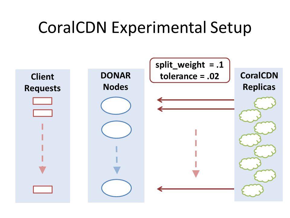 CoralCDN Replicas DONAR Nodes Client Requests CoralCDN Experimental Setup split_weight =.1 tolerance =.02