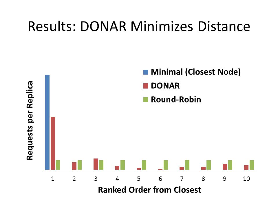 Results: DONAR Minimizes Distance