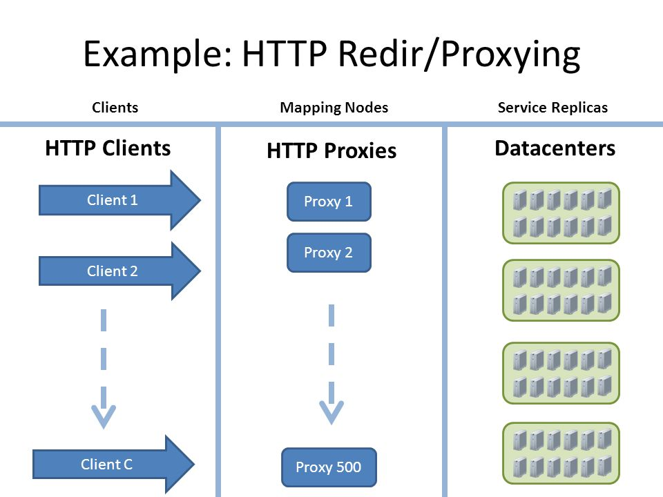 Example: HTTP Redir/Proxying Client 1 Client C Datacenters HTTP Proxies Client 2 ClientsMapping NodesService Replicas HTTP Clients Proxy 1 Proxy 2 Proxy 500