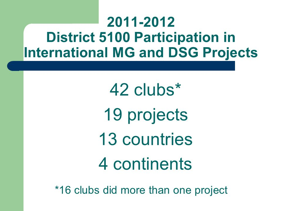 2011-2012 District 5100 Participation in International MG and DSG Projects 42 clubs* 19 projects 13 countries 4 continents *16 clubs did more than one project