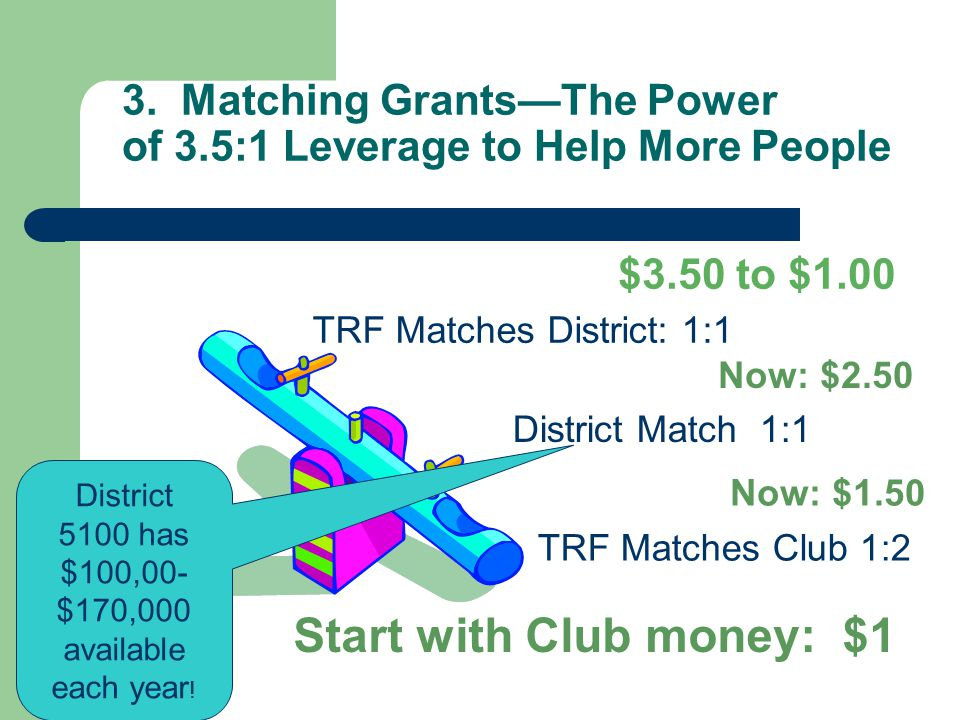 3. Matching GrantsThe Power of 3.5:1 Leverage to Help More People Start with Club money: $1 District Match 1:1 TRF Matches District: 1:1 $3.50 to $1.0