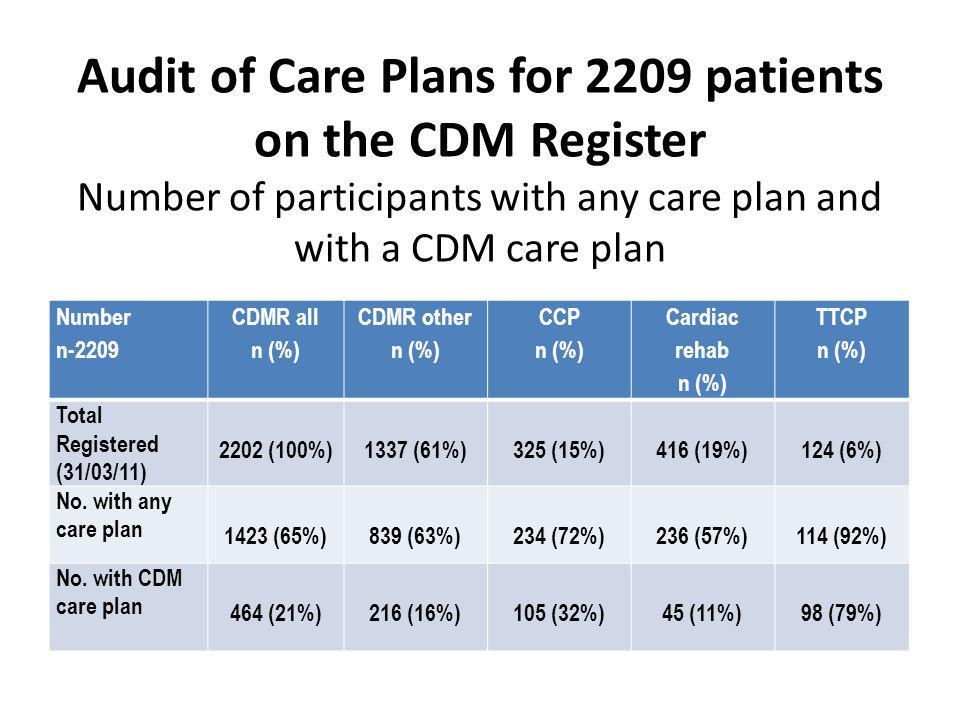 Audit of Care Plans for 2209 patients on the CDM Register Number of participants with any care plan and with a CDM care plan Number n-2209 CDMR all n (%) CDMR other n (%) CCP n (%) Cardiac rehab n (%) TTCP n (%) Total Registered (31/03/11) 2202 (100%)1337 (61%)325 (15%)416 (19%)124 (6%) No.