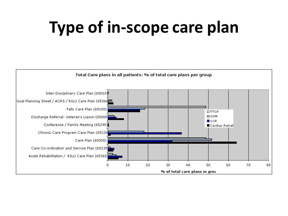 Type of in-scope care plan