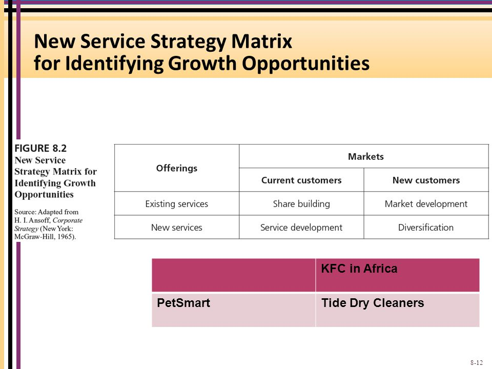 New Service Strategy Matrix for Identifying Growth Opportunities 8-12 KFC in Africa PetSmartTide Dry Cleaners