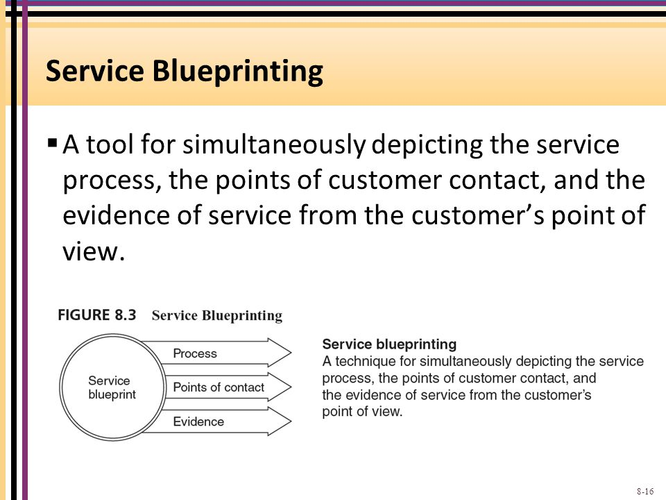Service Blueprinting A tool for simultaneously depicting the service process, the points of customer contact, and the evidence of service from the customers point of view.