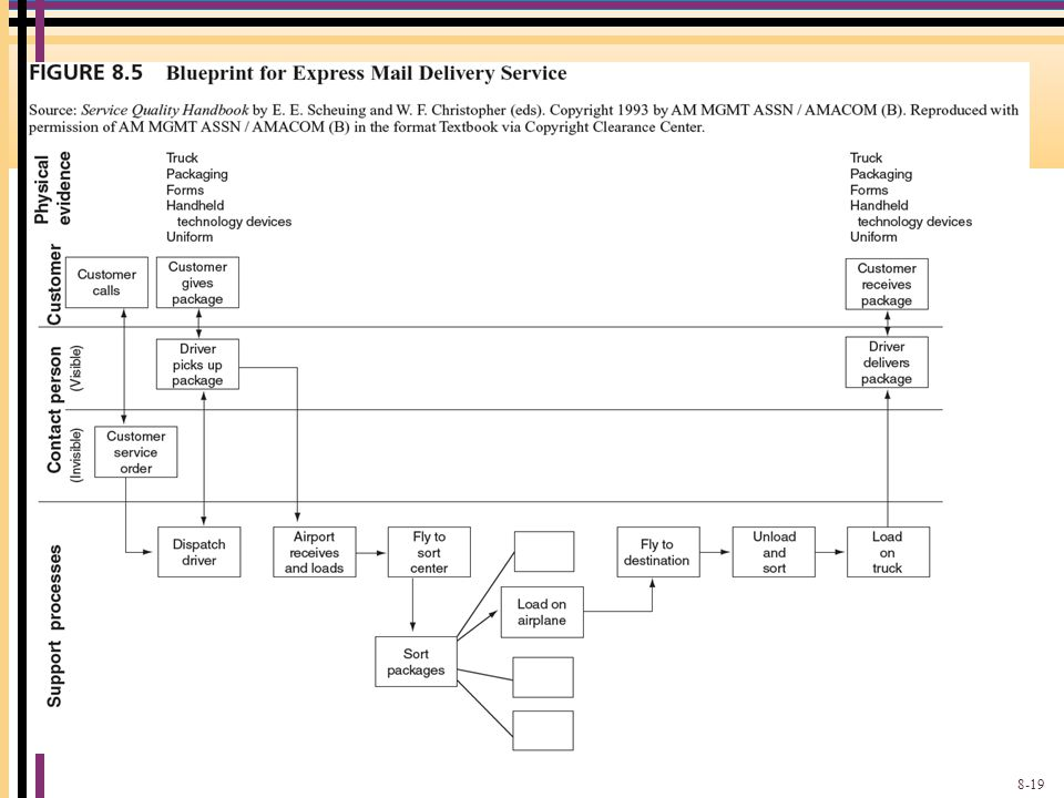 Blueprint for Express Mail Delivery Service 8-19