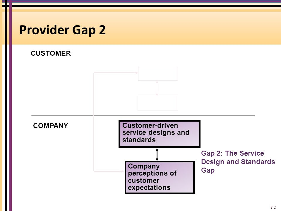 CUSTOMER COMPANY Gap 2: The Service Design and Standards Gap Customer-driven service designs and standards Company perceptions of customer expectations Provider Gap 2 8-2