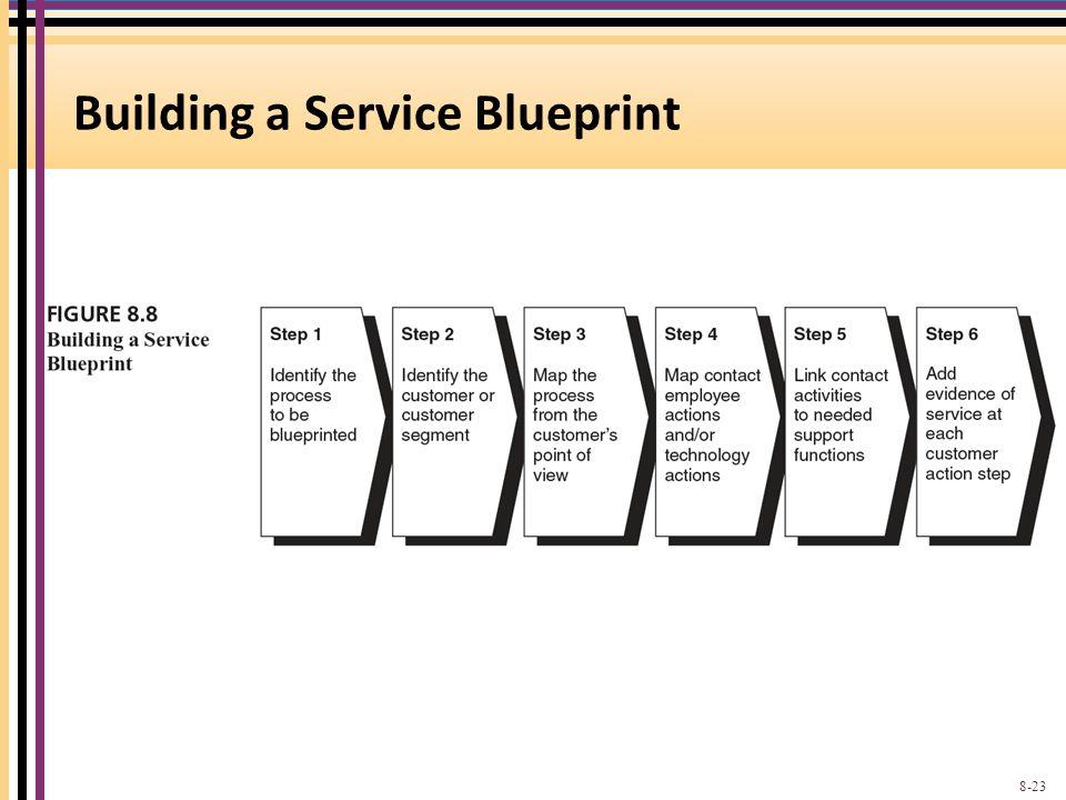 Building a Service Blueprint 8-23