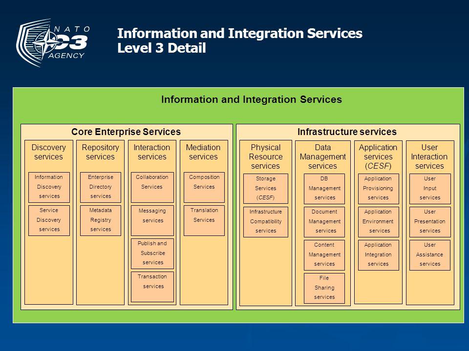 Core Enterprise Services Information and Integration Services Mediation services Repository services Discovery services Information and Integration Se