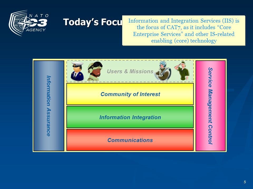 5 Todays Focus: IIS Service Management Control Information Assurance Users & Missions Community of Interest Communications Information Integration Inf