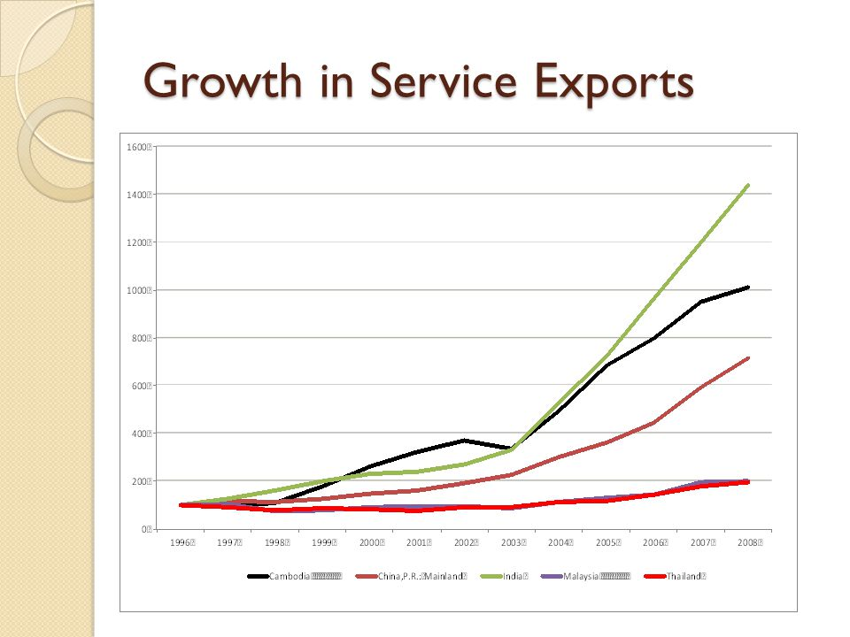 Growth in Service Exports