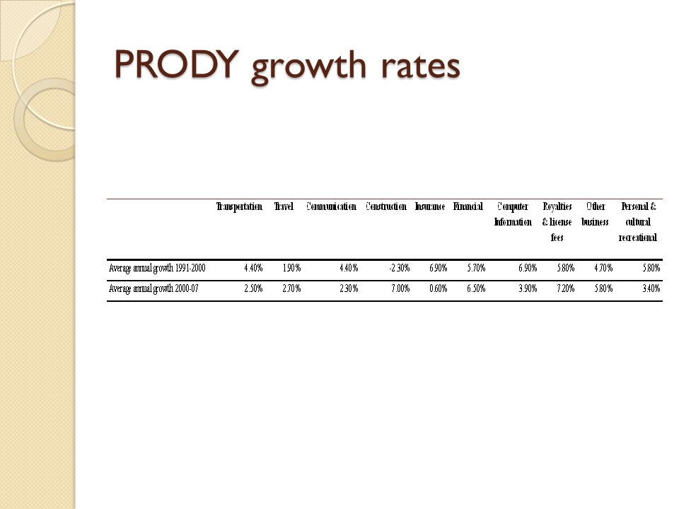 PRODY growth rates