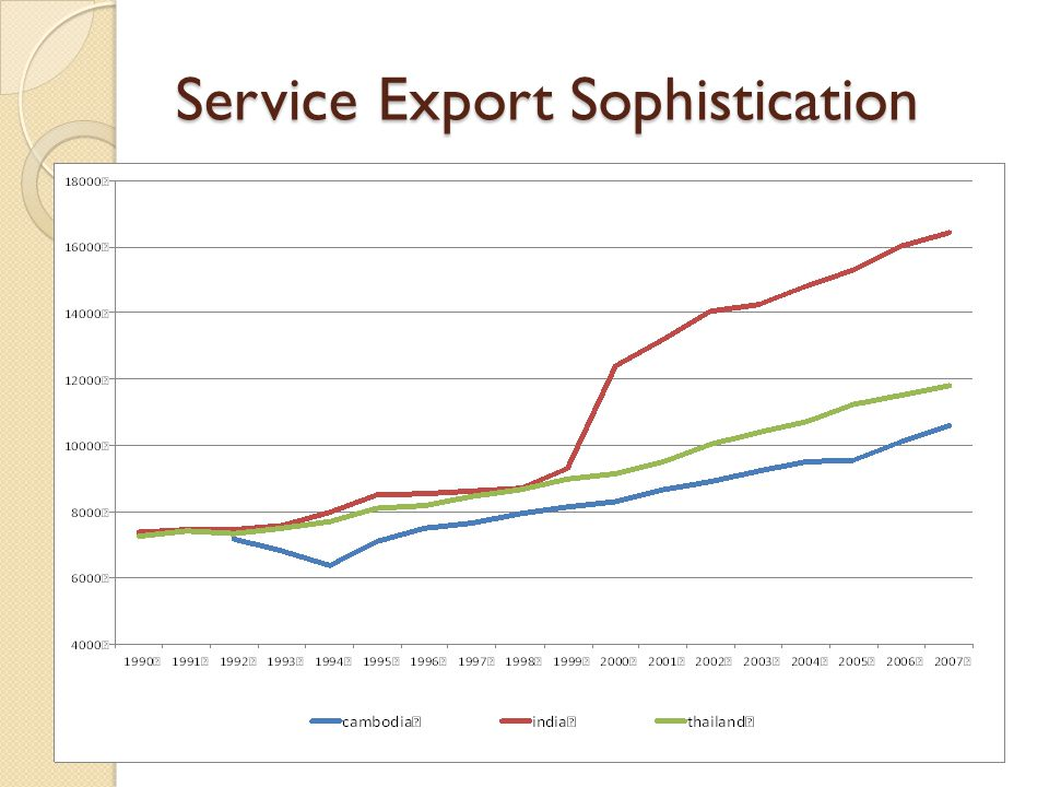 Service Export Sophistication