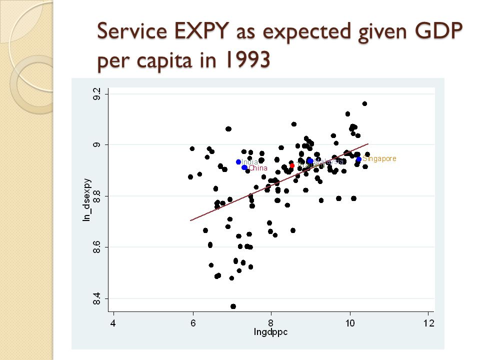 Service EXPY as expected given GDP per capita in 1993