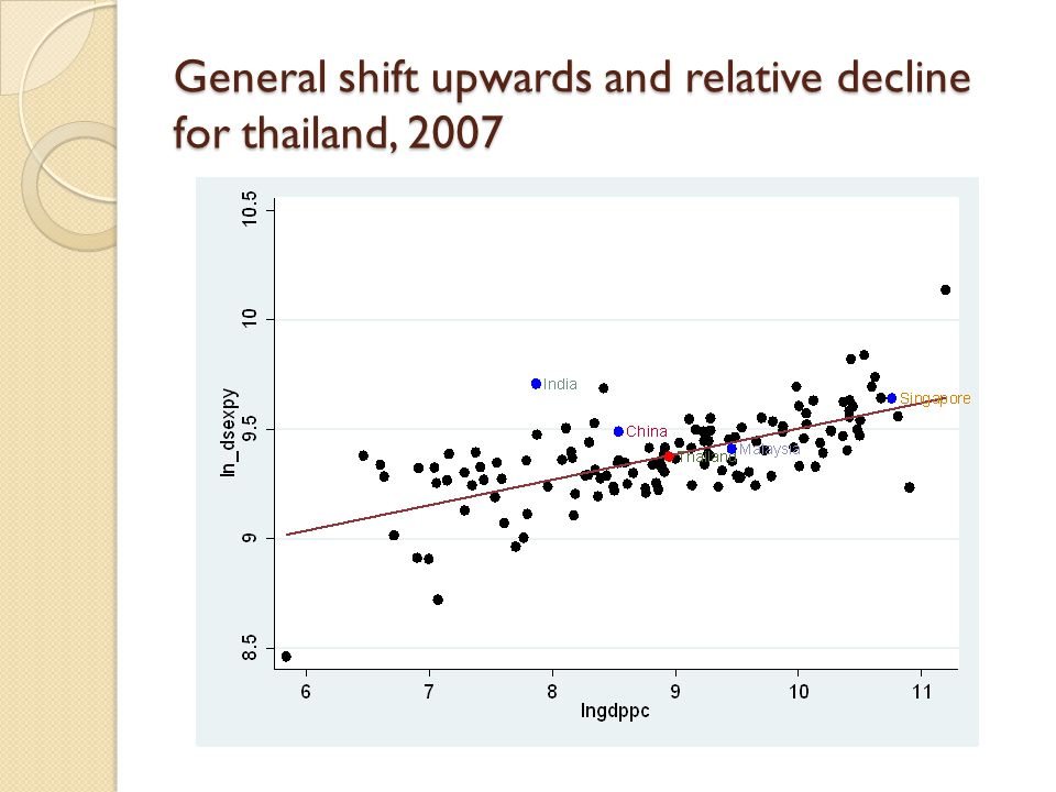 General shift upwards and relative decline for thailand, 2007