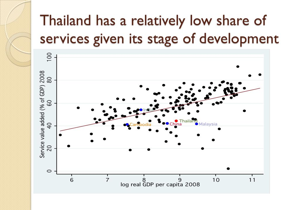 Thailand has a relatively low share of services given its stage of development