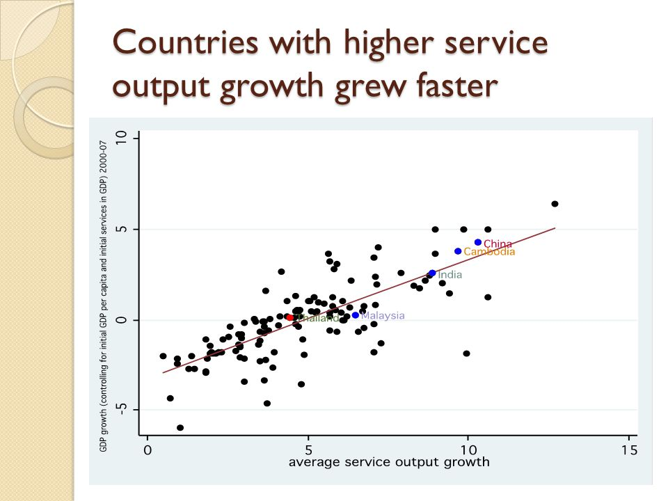 Countries with higher service output growth grew faster