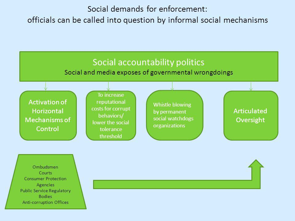 Social demands for enforcement: officials can be called into question by informal social mechanisms.