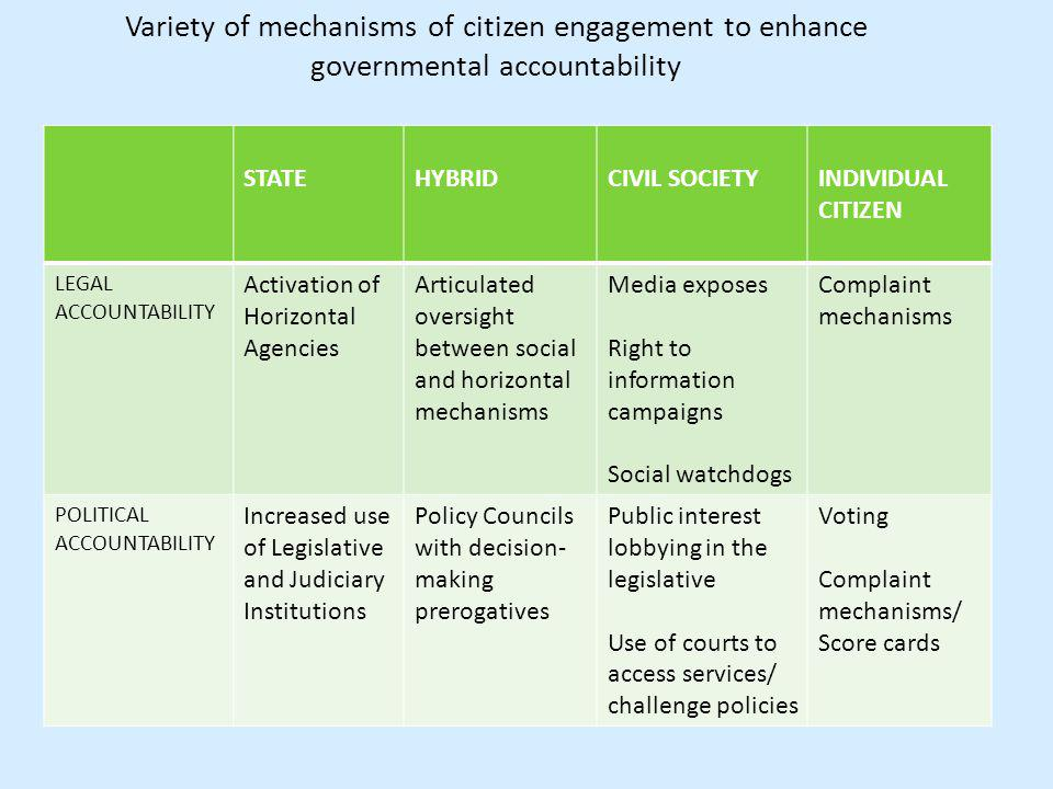 Variety of mechanisms of citizen engagement to enhance governmental accountability STATEHYBRIDCIVIL SOCIETYINDIVIDUAL CITIZEN LEGAL ACCOUNTABILITY Activation of Horizontal Agencies Articulated oversight between social and horizontal mechanisms Media exposes Right to information campaigns Social watchdogs Complaint mechanisms POLITICAL ACCOUNTABILITY Increased use of Legislative and Judiciary Institutions Policy Councils with decision- making prerogatives Public interest lobbying in the legislative Use of courts to access services/ challenge policies Voting Complaint mechanisms/ Score cards