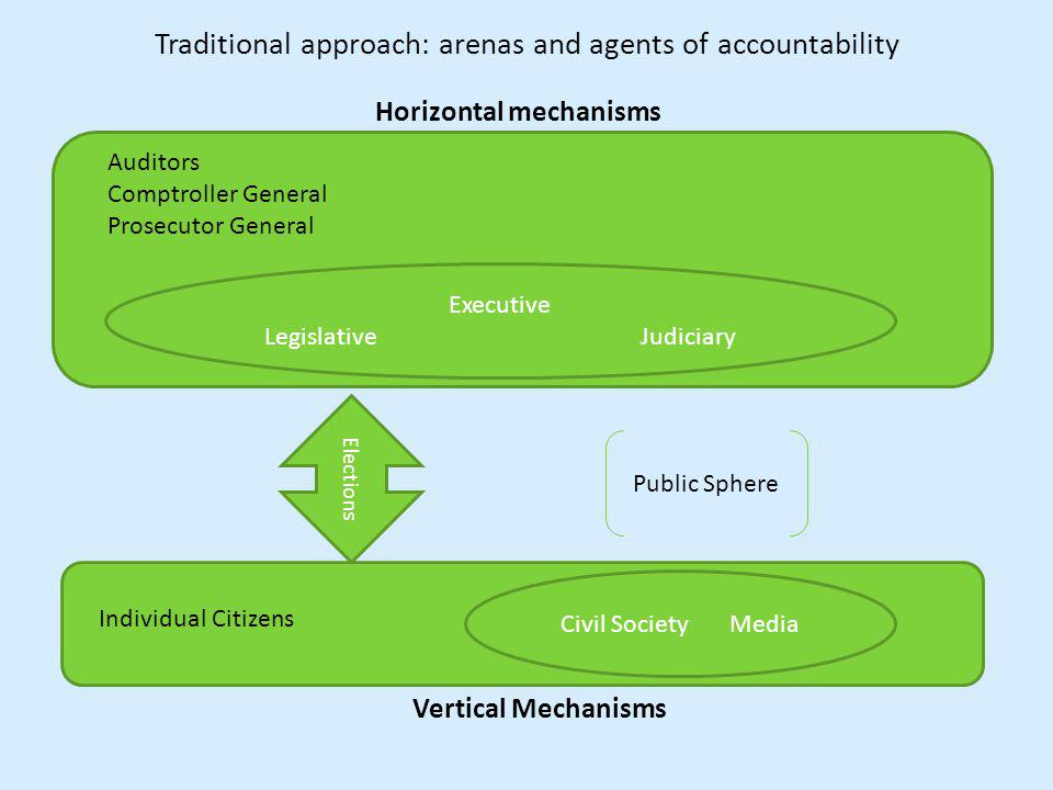 Traditional approach: arenas and agents of accountability Horizontal mechanisms Executive Legislative Judiciary Auditors Comptroller General Prosecutor General I Elections Vertical Mechanisms Civil Society Media Individual Citizens Public Sphere