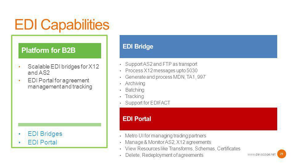 EDI Capabilities www.devscope.net 29 EDI Bridges EDI Portal Scalable EDI bridges for X12 and AS2 EDI Portal for agreement management and tracking Supp